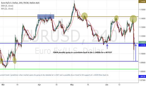 EURUSD: EUR/USD (FIBER)