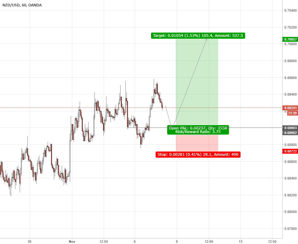 """NZDUSD-""""better to fail in originality & not succeed in imitation"""