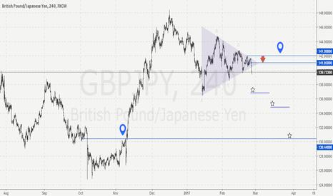 GBPJPY: $gbpjpy breakout - short idea.