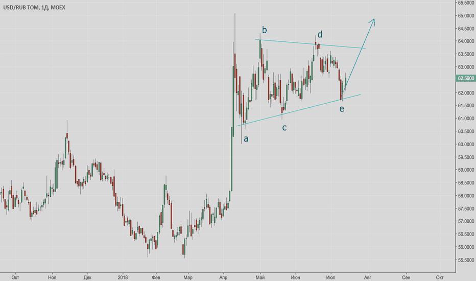 USDRUB_TOM: Доллар/рубль - выход из треугольника