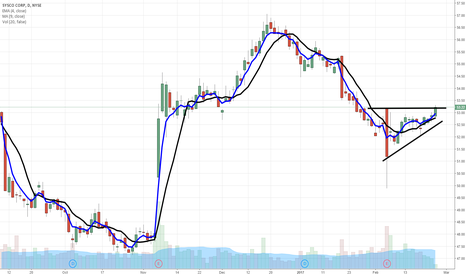 SYY: $SYY looking to get free and clear of $53 level