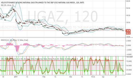 UGAZ: oversold and crawling