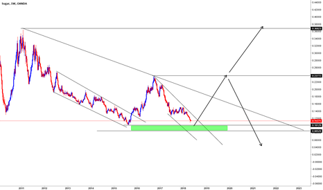 SUGARUSD: SUGAR BUY COMING SOON?