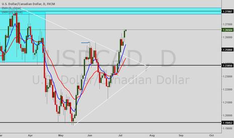 USDCAD: USD/CAD go long