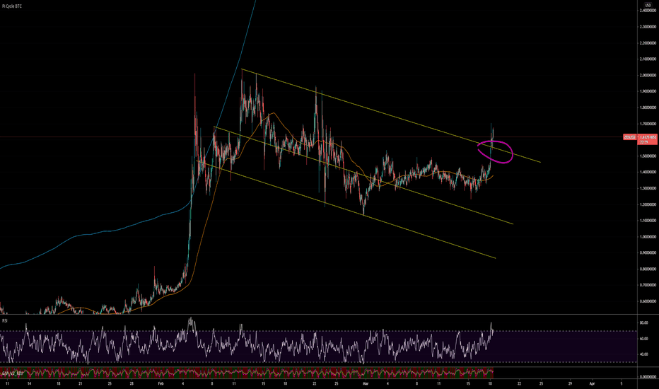 0x btc tradingview