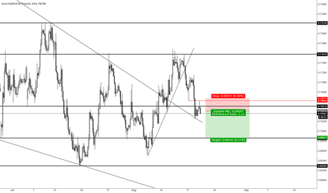 EURGBP: EURGBP short term move down