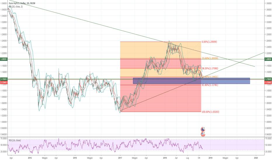 EURUSD: EUR/USD [Fibonacci +bollinger + rsi]