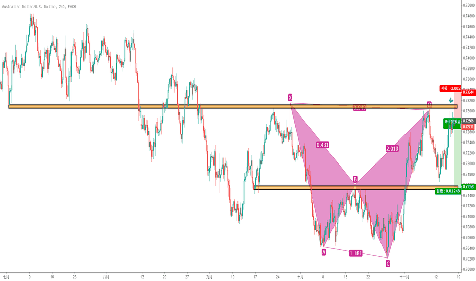AUDUSD: 【澳元兌美元】Bearish shark pattern叠加水平阻力