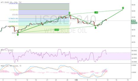 USOIL: 原油四小时AB=CD模式