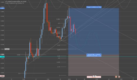 USDCAD: (H1) USDCAD
