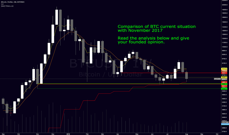 BTCUSD: BTCUSD - Rally upcoming ? Please read and comment, thank you !