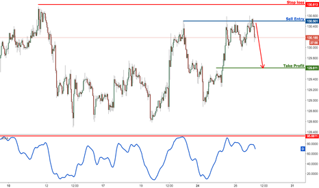 EURJPY: EURJPY right on major resistance, prepare to sell