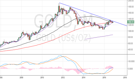 GOLD: Gold – Descending trend line intact on the monthly chart