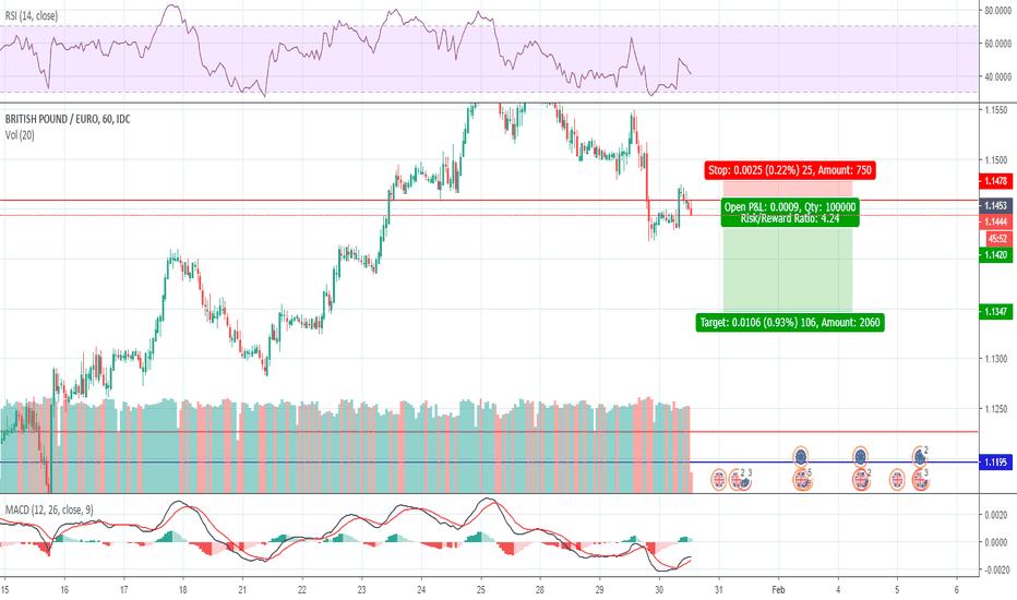 GBPEUR: Trade 8 - GBPEUR - Short