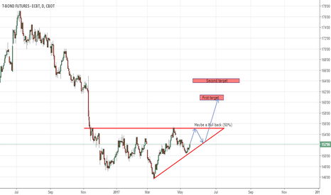 ZB1!: ZB Future prediction for the next  3 month