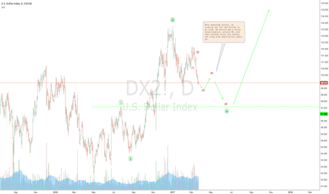 DX2!: DOllar Index: further weakness