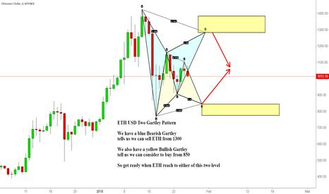 ETHUSD: ETH USD Two Gartley Pattern