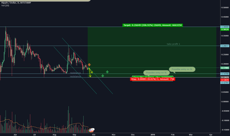 XRPUSD: Buy and hold trade idea for XRP