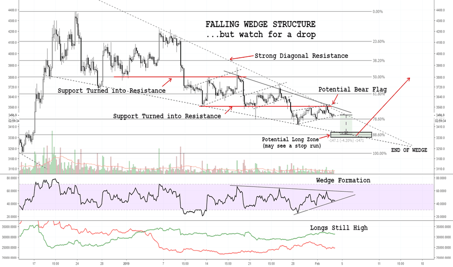 BTCUSD: Bitcoin - Wedge Structure With a Potential For One More Drop