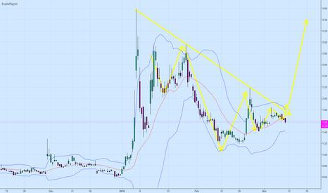 MYSZ: see major trend line