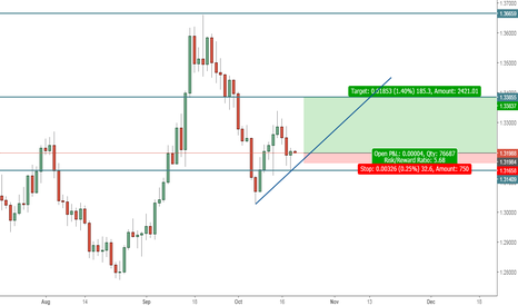 GBPUSD: to the first target