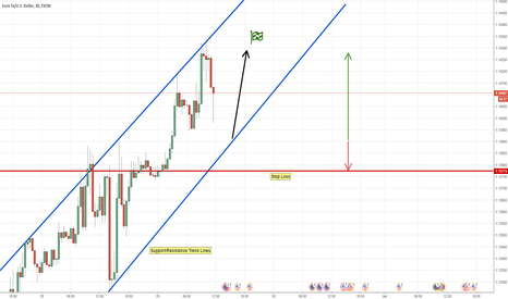 EURUSD: 30 min. EURUSD Long | Follow the Trend | Easy Trading Idea