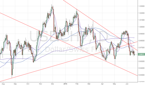 USDCHF: USDCHF - More weakness below Thursday's low