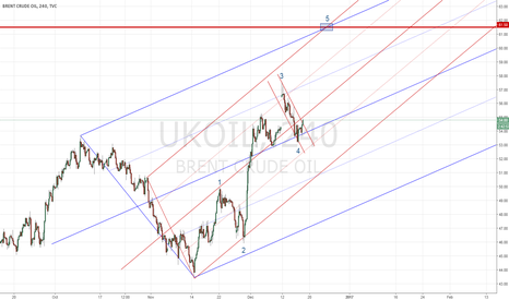 UKOIL: UKOIL : end of wave 4 with the break of the descending channel