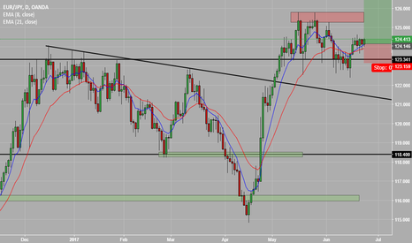 EURJPY: Long on EJ to at least 127.00
