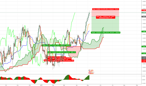 USDCAD: MICRODIVERGENCE IN USDCAD DAILY