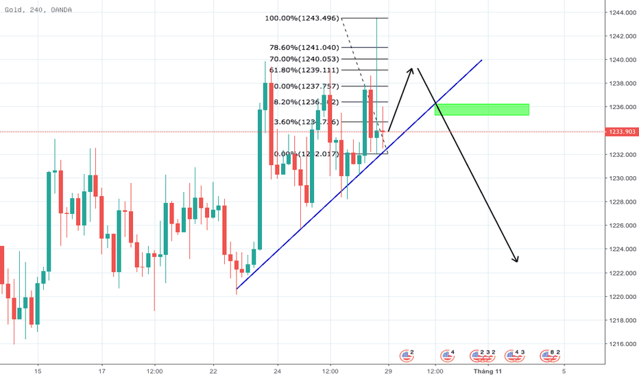 XAUUSD: XAUUSD CANH SELL KHI BREAK OUT