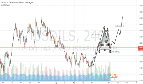 USDILS: waves