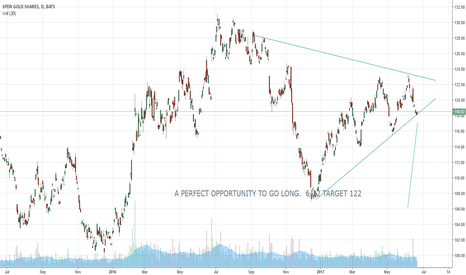 GLD: $GLD PERFECT TO GO LONG TO 122 OR HIGHER.  ITS A BEAUT !
