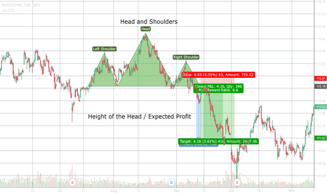 PEP: Head and Shoulders