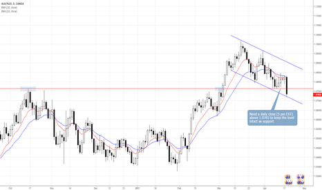 AUDNZD: AUDNZD: Are Buyers Ready to Give Up 1.0765?