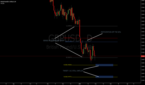 GBPUSD: GBP/USD TARGETS UNFILLED