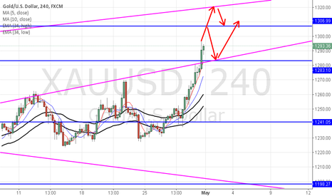 XAUUSD: Gold pay attention to the 1307 and the ascendant trandline