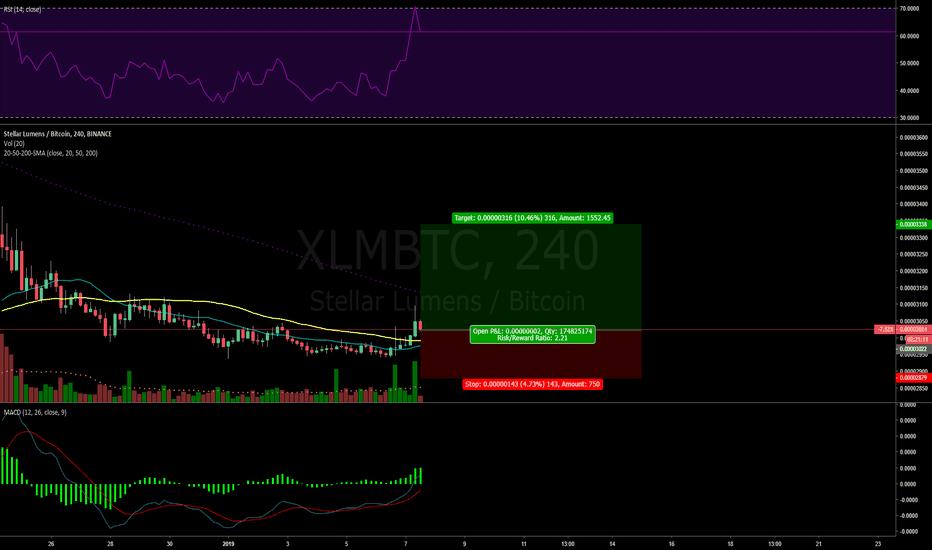 XLMBTC: Stellar Lumens with a nice setup and Good RR. XLM/BTC
