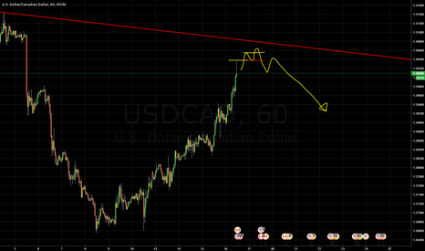 USDCAD: Double False Break And Sell