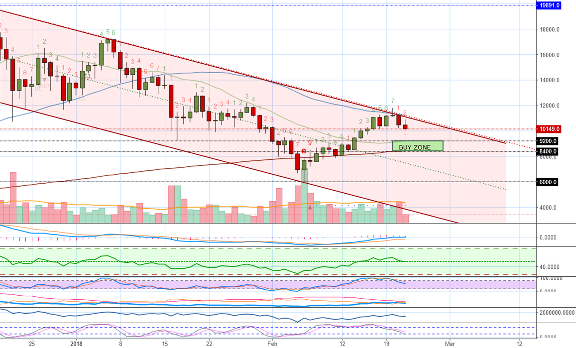Bitcoins Next Support Level (Buy Zone) - When To ReBuy?