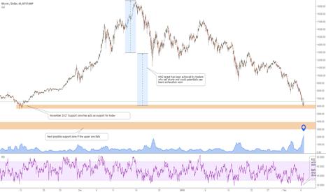 BTCUSD: BTC: Strongest Average Volume traded