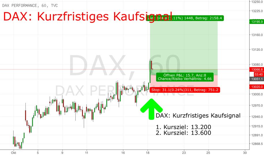 DAX: up side momentum beschleunigt sich