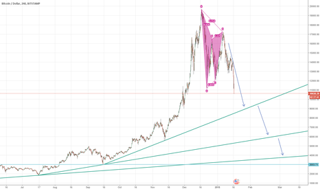 BTCUSD: Did Bitcoin just paved the way towards 4000, Bat formation