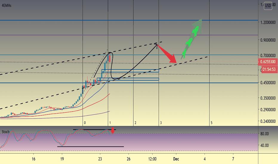 9pv6cnr 9oivm https www tradingview com symbols xrpusd