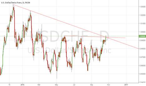 USDCHF: USD/CHF SETUP