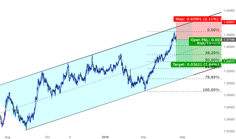 GBPCHF: A great opportunity for Shorting GBPCHF