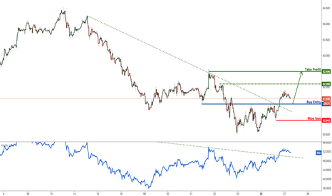 AUDJPY: AUDJPY Has Made A Bullish Exit, Time To Start Buying