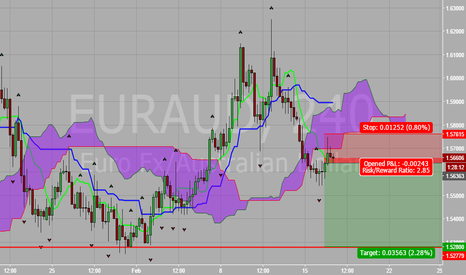 EURAUD: EUR vs AUD Kumo Bounce Short Opportunity 2-16-16