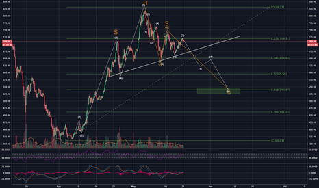 ETHUSD: possible H&S on ETHUSD