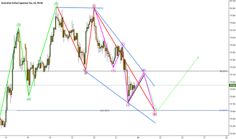 AUDJPY: Correction